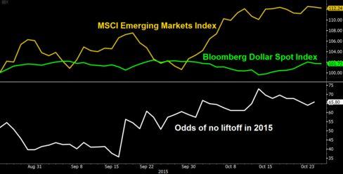 EM stocks emerigng markets fed liftoff wirp bets FOMC