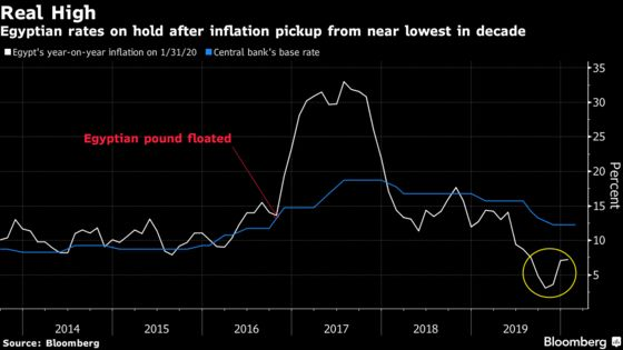 Egypt Refrains From Rate Cut Again as Virus Jolts Global Outlook