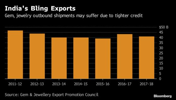Jewelers Find Exports Tough as India Bank Fraud Squeezes Credit