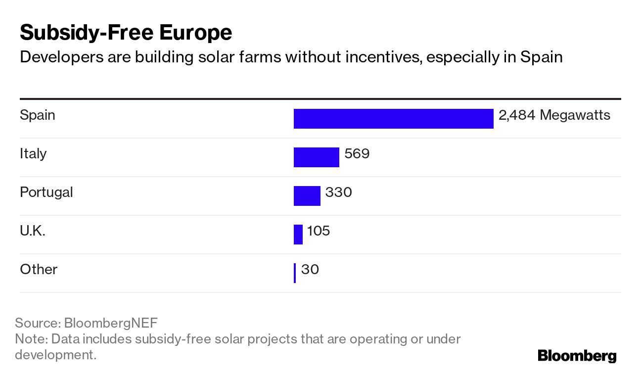 Subsidy-Free Europe