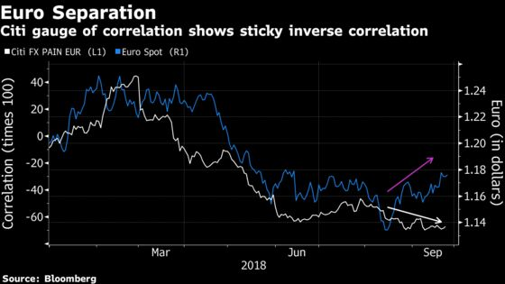 Euro Short-Squeeze Stage Set as Currency Tests 3-Month High