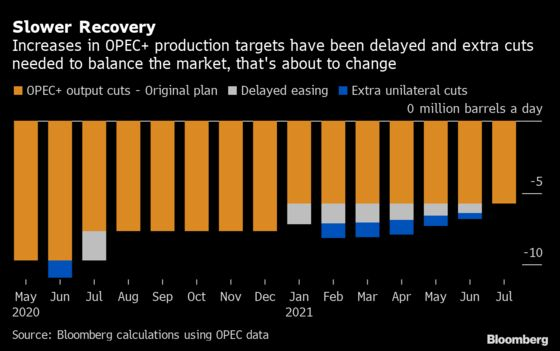 More OPEC+ Crude is Needed, How Much Depends on Who You Believe