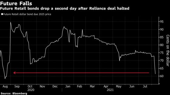 Future Retail Bonds Tumble With Stocks After Reliance Deal Blow