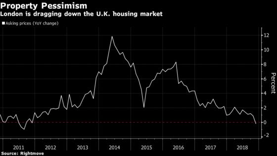 U.K. Housing Woes Deepen With First Asking-Price Drop Since 2011