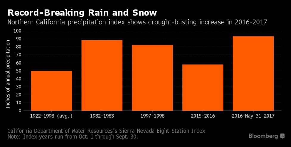 Weather Gets Weird as Record Rainfall Follows Record Drought - Bloomberg