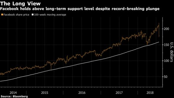 Facebook's Long-Term Bull Trend Intact, Evercore Analyst Says
