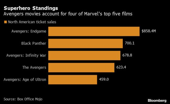 'Black Widow' Debuts -- and Hollywood Holds Its Breath