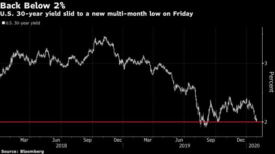 U.S. 30-Year Yield Drops Below 2% for First Time Since October