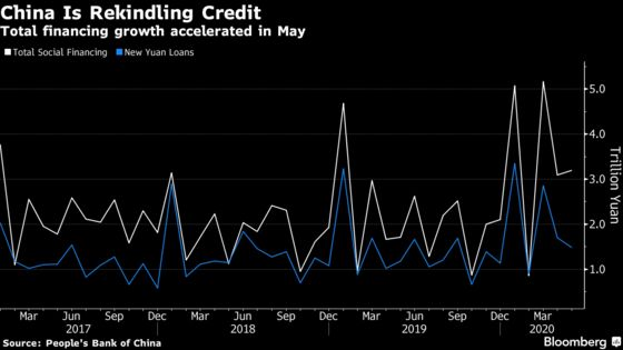 China's Credit Growth Picked Up in May Amid Policy Support