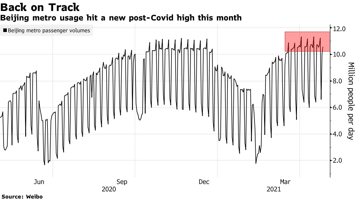 Beijing metro usage hit a new post-Covid high this month