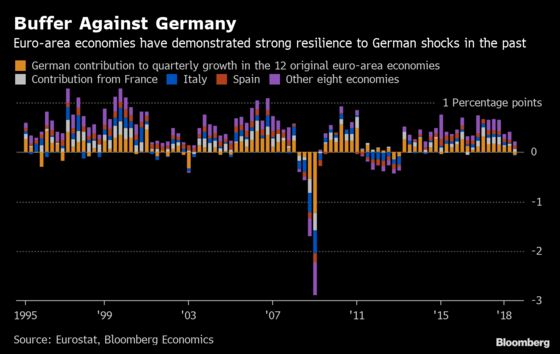 German Recession Wouldn't Bring Down Euro-Area Economy