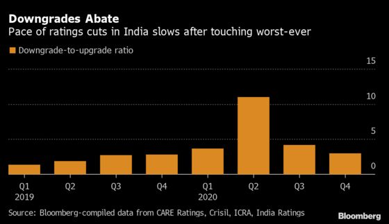 India Credit Downgrades Abate on Signs Economy Bouncing Back