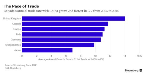 The Pace of Trade