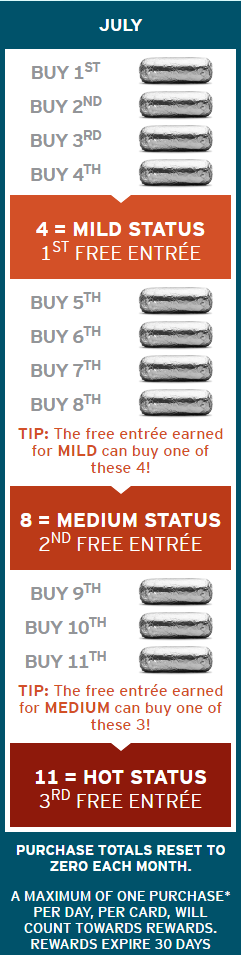 chipotle graphic