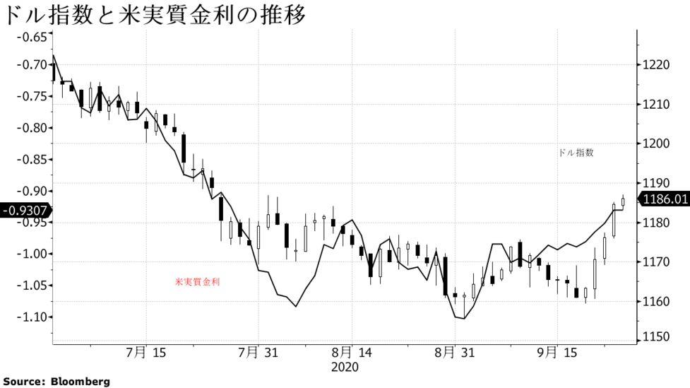 ドル安基調はいったん終了か、米実質金利が底入れ - Bloomberg