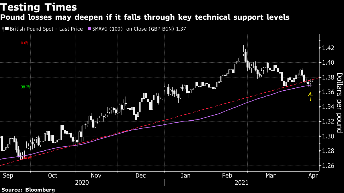 Pound losses may deepen if it falls through key technical support levels
