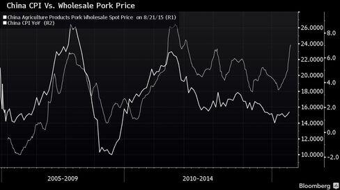 China CPI Vs. Wholesale Pork Price