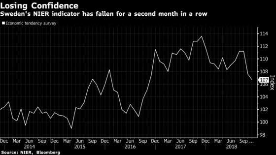 Swedes Less Optimistic Over Economy Ahead of First Rate Hike
