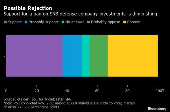 SNBFaces Cliffhanger Vote on $21 Billion in Stock Investments