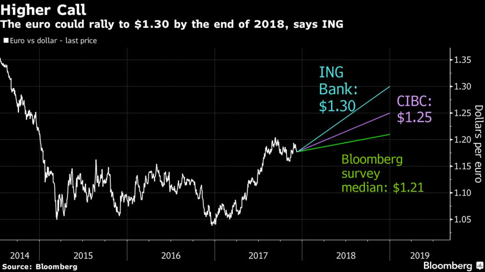 The Median Estimate Of Strategists Surveyed By Bloomberg Has Euro Climbing To 1 21 Fourth Quarter While Options Put Odds Attaining That