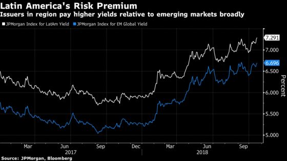Latin America's $7 Billion Bond Pipeline Tests Capacity for Risk
