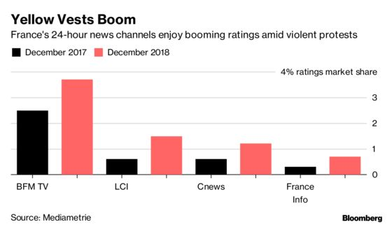 Yellow Vest Protests Draw Viewers Not Ads for French All-News TV