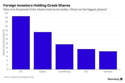 Foreign Investors Holding Greek Shares
