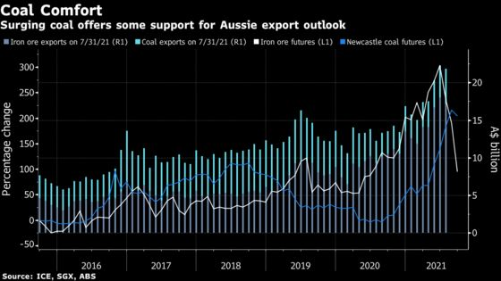 Iron-Clad Australia Budget Crumbles as Metal Tumbles, Covid Hits