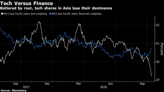 Dream of Tech Stocks Leading Asia Put to Test as Weighting Drops