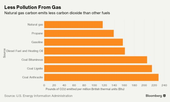 Germany Is Turning Gas-Fired Power Plants Back On