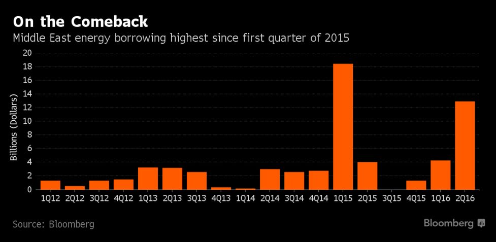 Aramco Leads Surge in Gulf Energy Loans After Oil's Plunge - Bloomberg