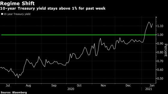 Goldman Lifts Treasury Yield Call as Washington Power Shifts