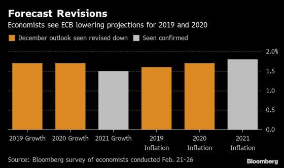 ECB Readies Response Amid Euro-Area Slowdown: Decision Day Guide