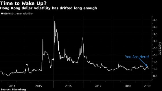 Someone Just Wrote Black Swan Options on the Hong Kong Dollar