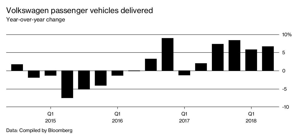 VW Can't Escape the Diesel Scandal Fallout - Bloomberg