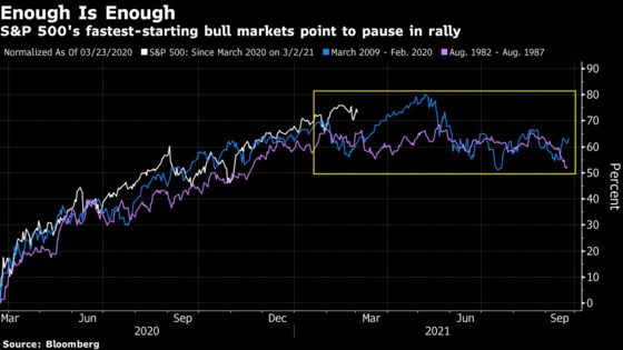 Tech Leads Stock Losses Amid Valuation Warnings: Markets Wrap