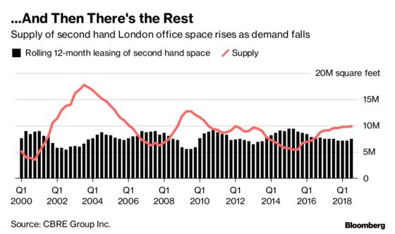 Hot or Not? London Offices Split in Two in Historic Divergence