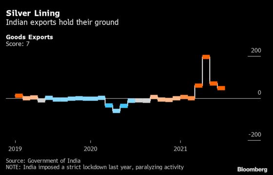 India's Recovery Stumbles, Setting Stage for Sustained Low Rates