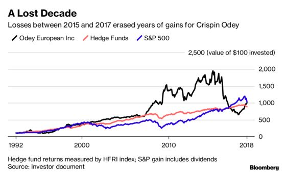 Wounded Hedge Fund Titan Crispin Odey Isn't Celebrating His Roaring Comeback