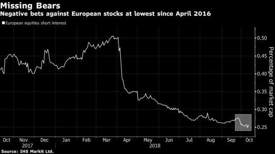 European Short Sellers Have Missed Out on Stock Market Carnage