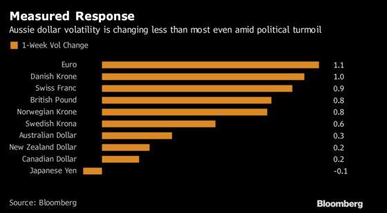 How Australian Political Turmoil Is Impacting Markets Down Under