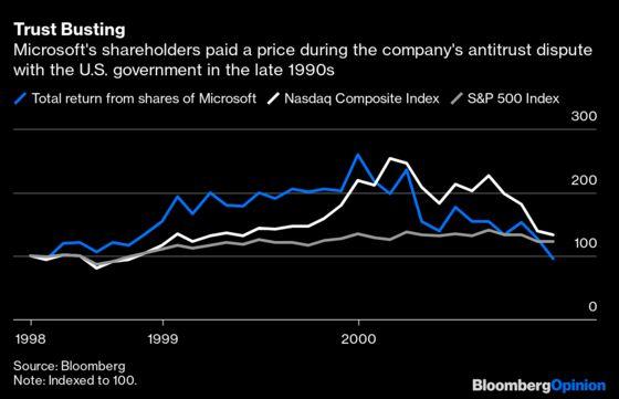 Big Tech Faithful Shouldn't Ignore Antitrust Risk