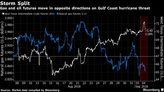 Storm Menacing Gulf Coast Pushes Oil, Gas in Opposite Directions