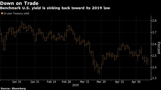 Treasury Yields Flirt With 2019 Lows Amid Doubts on Trade Deal