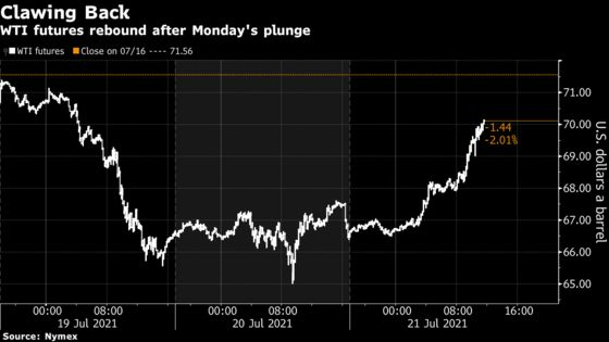 Oil Stages a Comeback on Equity Advance and Lower U.S. Supplies
