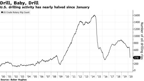 U.S. drilling activity has nearly halved since January