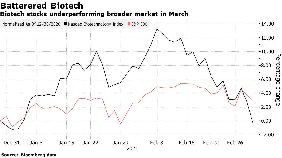 Biotech stocks underperforming broader market in March