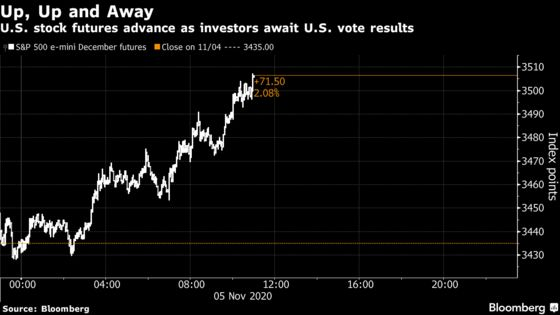 U.S. Stock Futures Jump With Nasdaq as All Eyes on U.S. Election