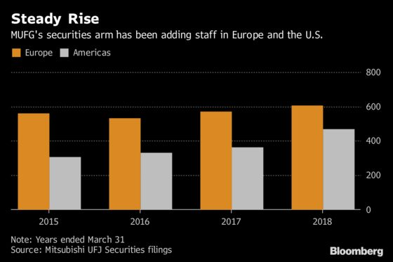 MUFG Considers Job Cuts at Its Brokerage Business Overseas