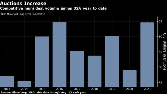 More Muni Issuers Are Making Banks Compete to Win Bond Deals